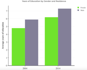 Years of Education by Gender and Residence in Chad
