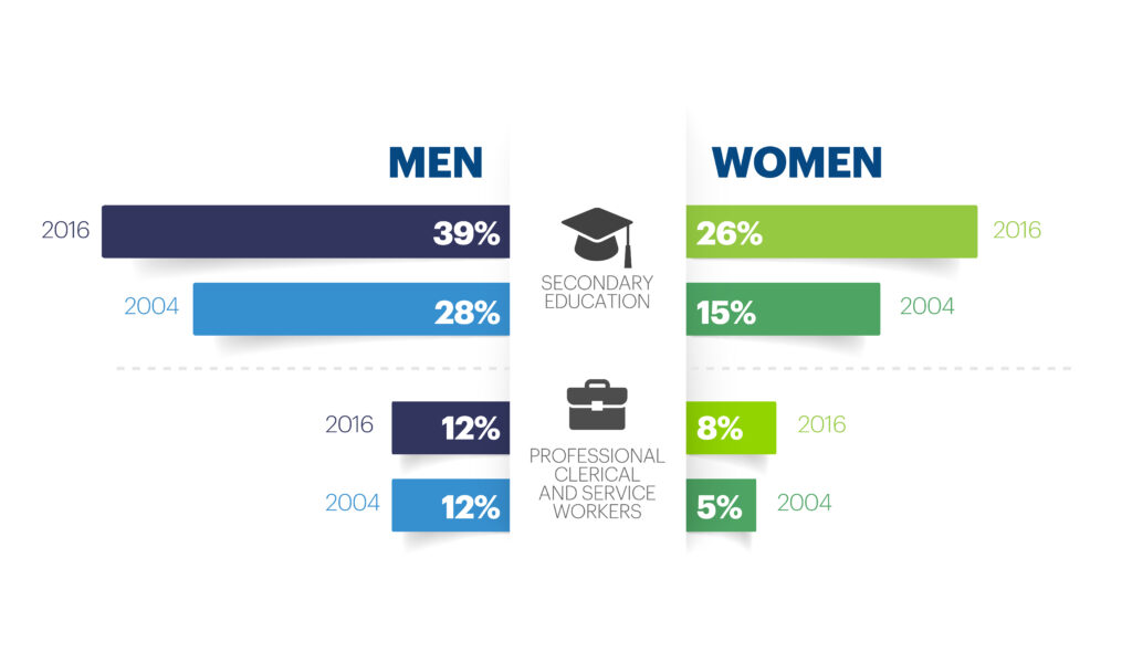 education and decision making based on gender in Malawi