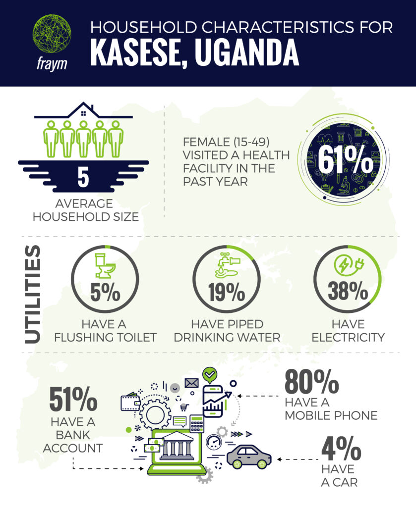 Infographic of Vital Household Statistics for Kasese Uganda